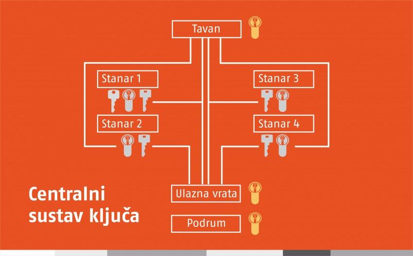 Centralni sustav ključa